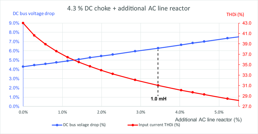 Using an AC line reactor with a DC choke - Variable Speed Drives